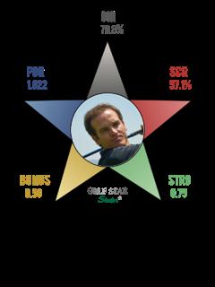 GSS STAR